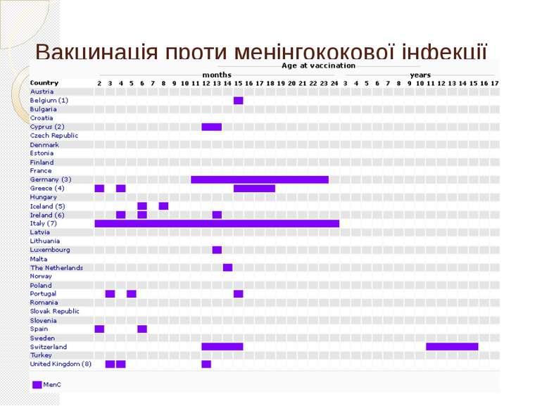 Вакцинація проти менінгококової інфекції