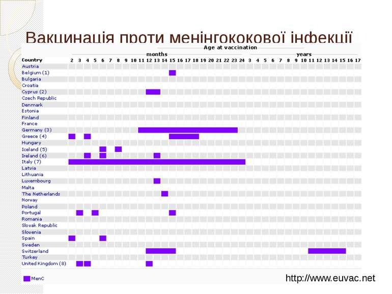 Вакцинація проти менінгококової інфекції http://www.euvac.net