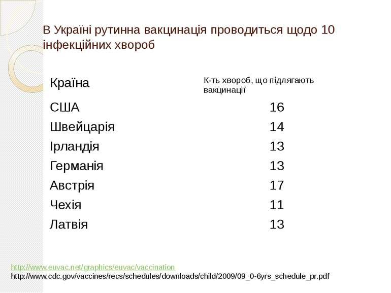 В Україні рутинна вакцинація проводиться щодо 10 інфекційних хвороб http://ww...