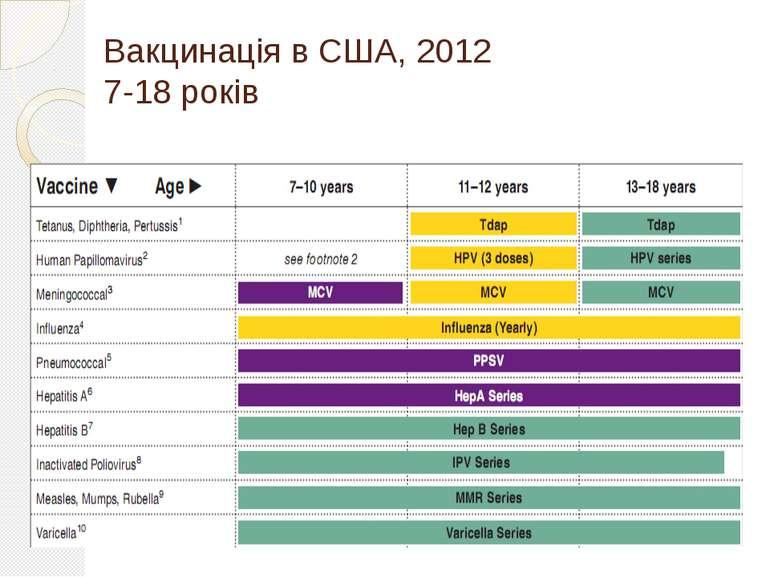 Вакцинація в США, 2012 7-18 років