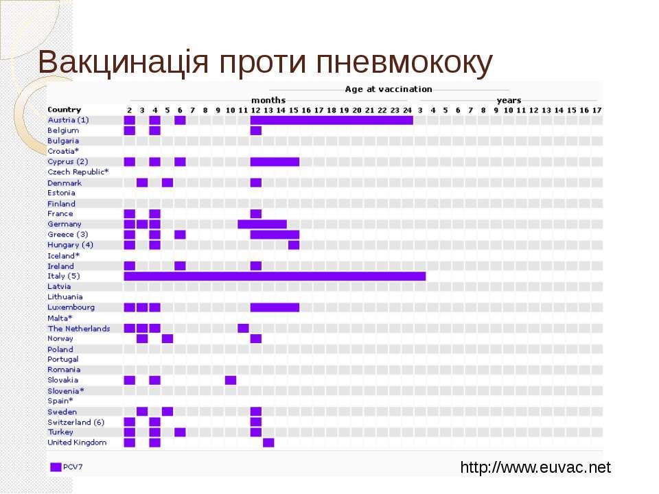 Вакцинація проти пневмококу http://www.euvac.net