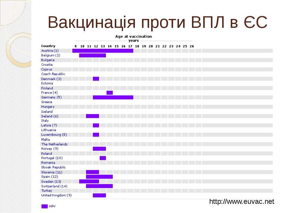 Вакцинація проти ВПЛ в ЄС http://www.euvac.net