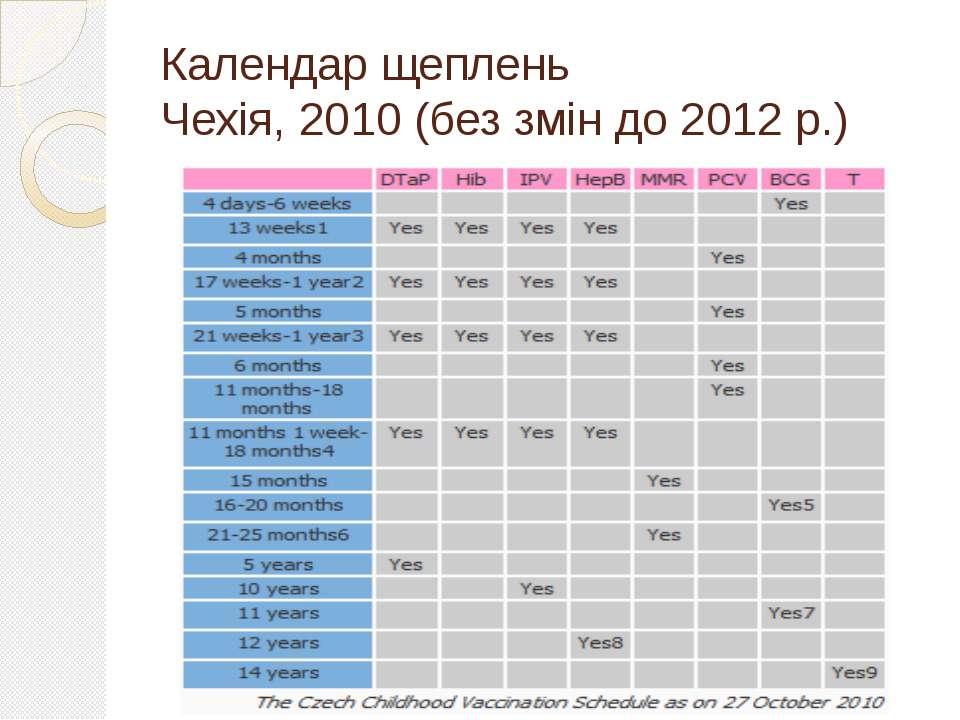 Календар щеплень Чехія, 2010 (без змін до 2012 р.)