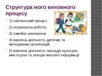 Структура мого виховного процесу 1) навчальний процес; 2) позакласна робота; ...