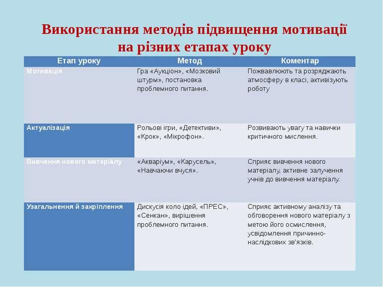Використання методів підвищення мотивації на різних етапах уроку Етап уроку М...