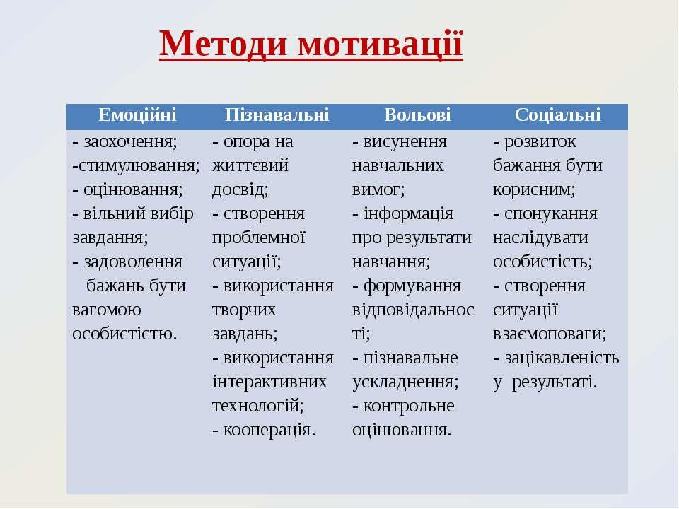 Методи мотивації Емоційні Пізнавальні Вольові Соціальні - заохочення; -стимул...