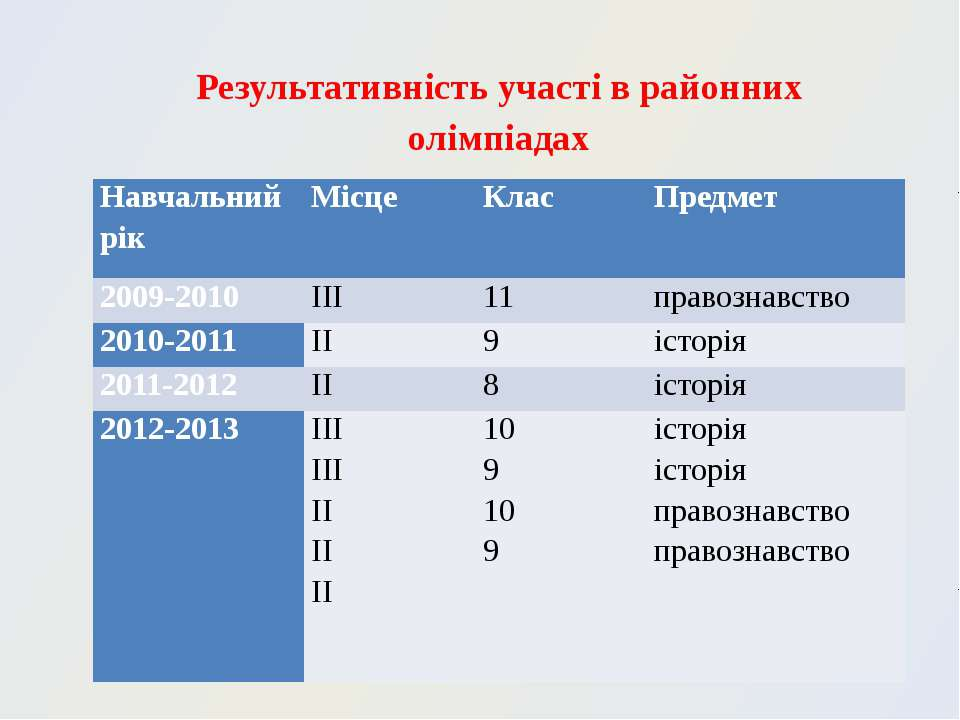 Результативність участі в районних олімпіадах Навчальний рік Місце Клас Предм...