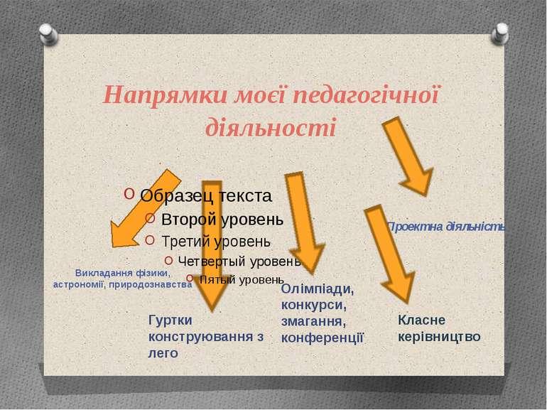 Напрямки моєї педагогічної діяльності Викладання фізики, астрономії, природоз...