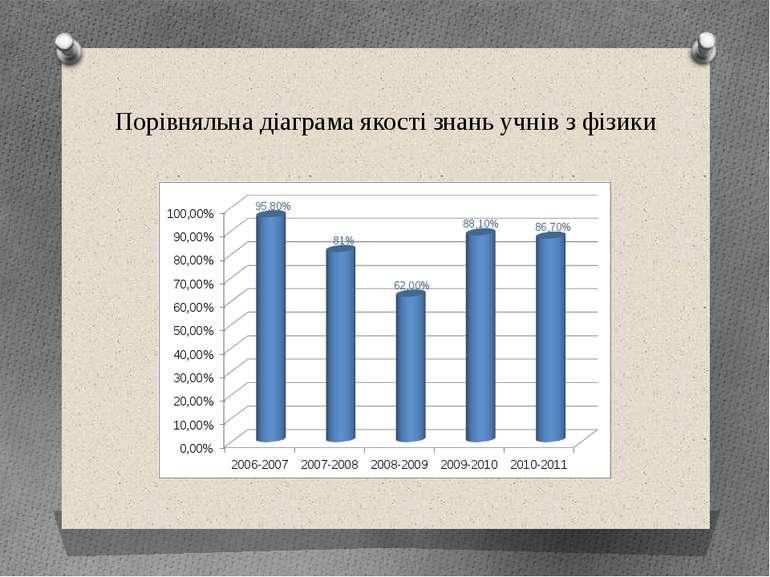 Порівняльна діаграма якості знань учнів з фізики www.triumph.in.ua Спеціалізо...