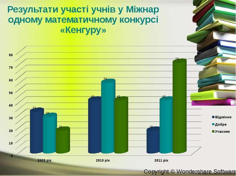 Результати участі учнів у Міжнародному математичному конкурсі «Кенгуру» Copyr...