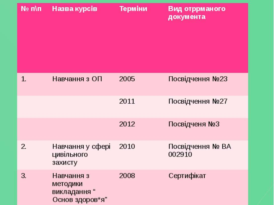 Отримання додаткової освіти №п\п Назва курсів Терміни Видотррманогодокумента ...