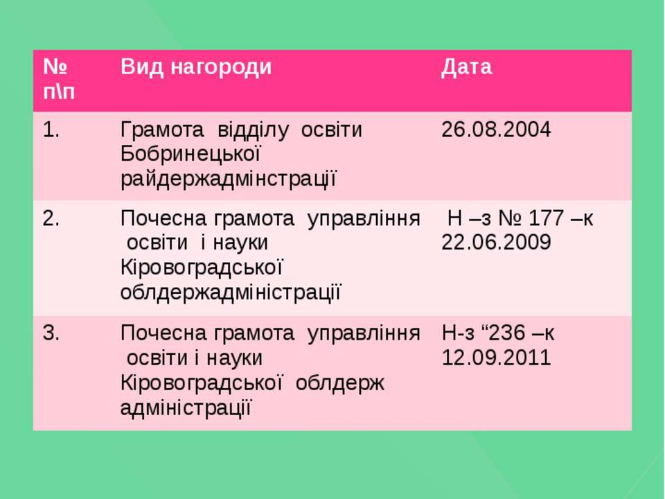 Нагороди №п\п Вид нагороди Дата 1. Грамотавідділу освітиБобринецькоїрайдержад...