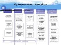 Функціональна грамотність Надпредметні завдання