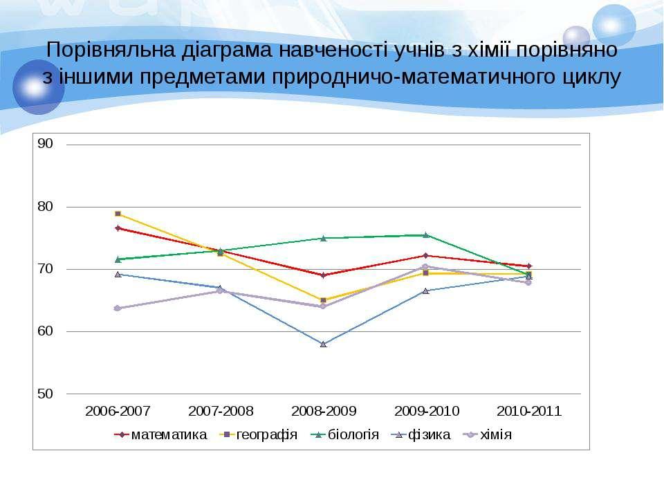 Порівняльна діаграма навченості учнів з хімії порівняно з іншими предметами п...