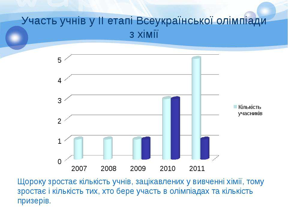 Участь учнів у ІІ етапі Всеукраїнської олімпіади з хімії Щороку зростає кільк...