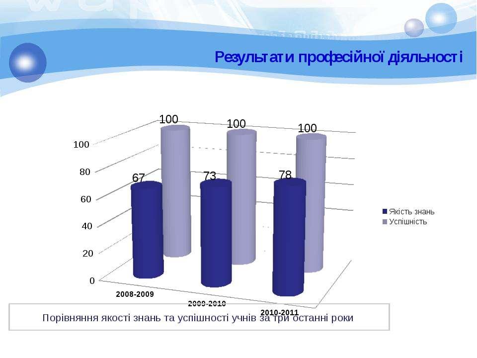 Результати професійної діяльності Порівняння якості знань та успішності учнів...