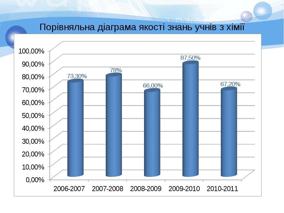 Порівняльна діаграма якості знань учнів з хімії www.triumph.in.ua Спеціалізов...