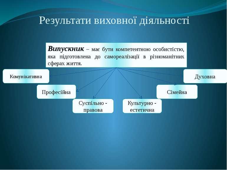 Результати виховної діяльності Випускник – має бути компетентною особистістю,...