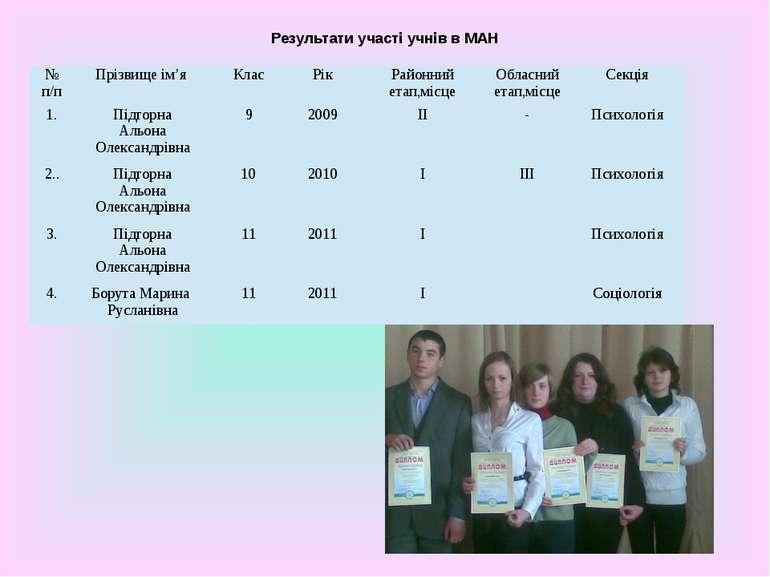 Результати участі учнів в МАН № п/п Прізвище ім'я Клас Рік Районний етап,місц...