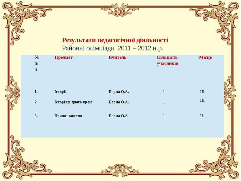 Результати педагогічної діяльності Районні олімпіади 2011 – 2012 н.р. №п/п Пр...