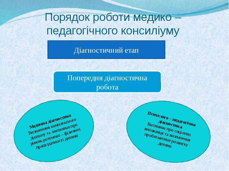 Порядок роботи медико – педагогічного консиліуму Діагностичний етап Попередня...
