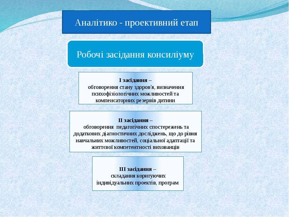 Аналітико - проективний етап Робочі засідання консиліуму І засідання – обгово...