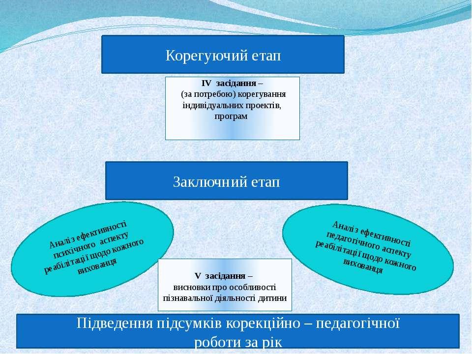 Корегуючий етап ІV засідання – (за потребою) корегування індивідуальних проек...