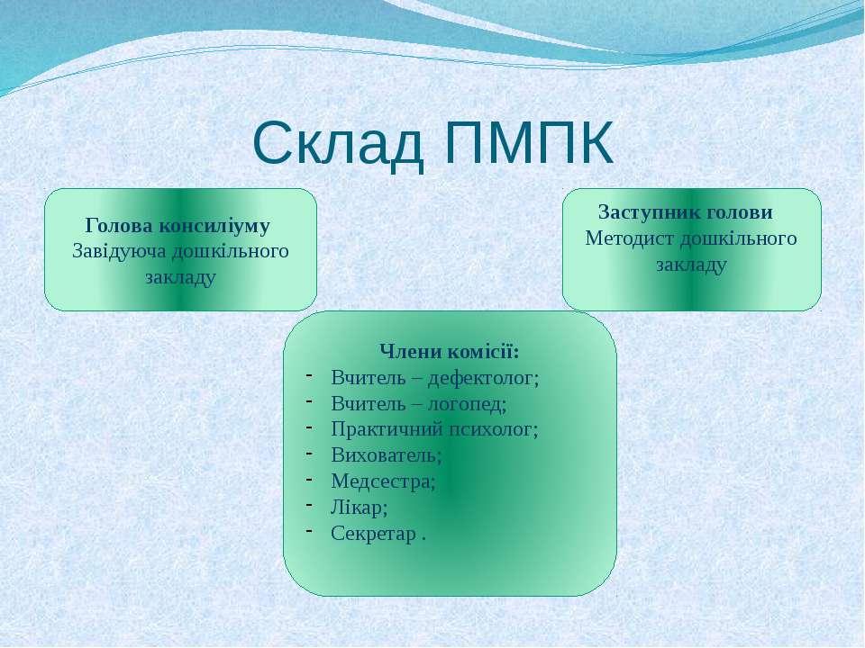 Склад ПМПК Голова консиліуму Завідуюча дошкільного закладу Заступник голови М...