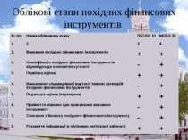 Облікові етапи похідних фінансових інструментів