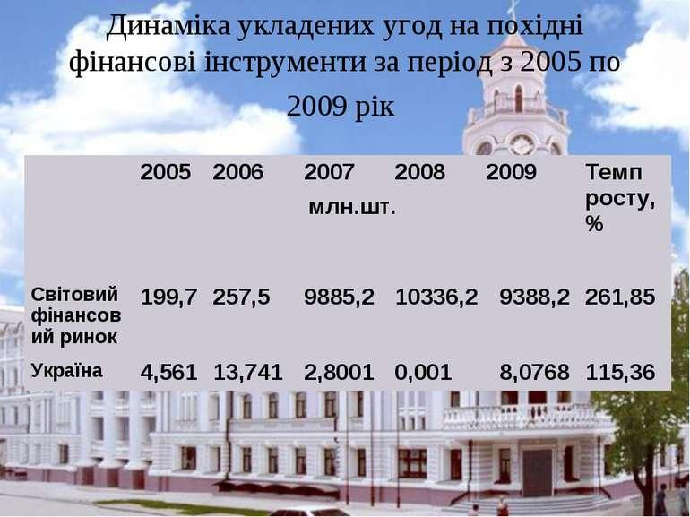 Динаміка укладених угод на похідні фінансові інструменти за період з 2005 по ...