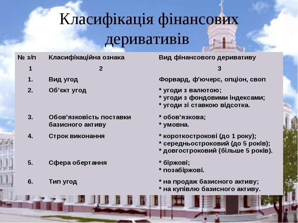 Класифікація фінансових деривативів