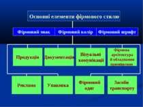Фірмовий знак Фірмовий колір Фірмовий шрифт Продукція Документація Візуальні ...