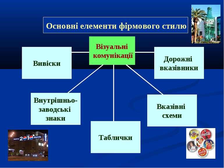Візуальні комунікації Вивіски Внутрішньо- заводські знаки Вказівні схеми Табл...