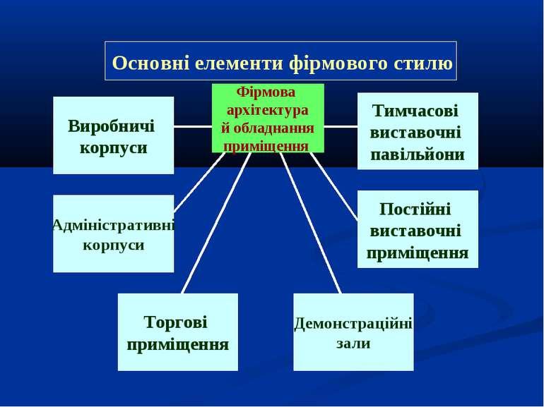 Фірмова архітектура й обладнання приміщення Виробничі корпуси Адміністративні...