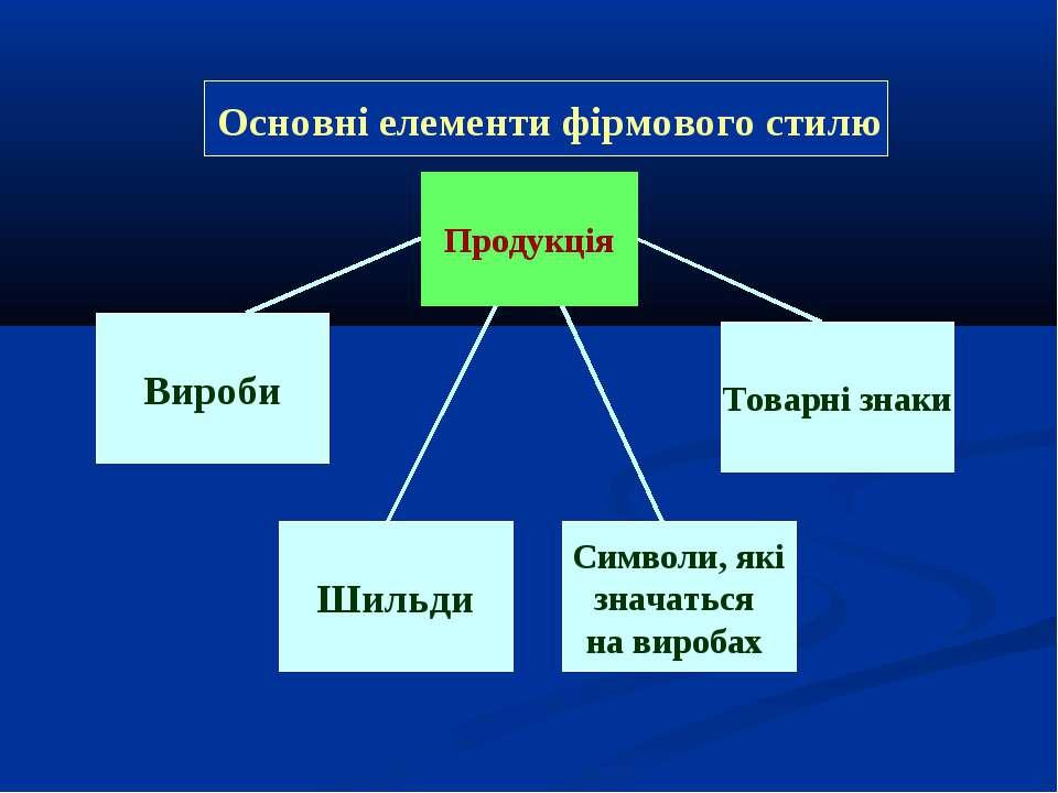 Продукція Вироби Символи, які значаться на виробах Товарні знаки Шильди