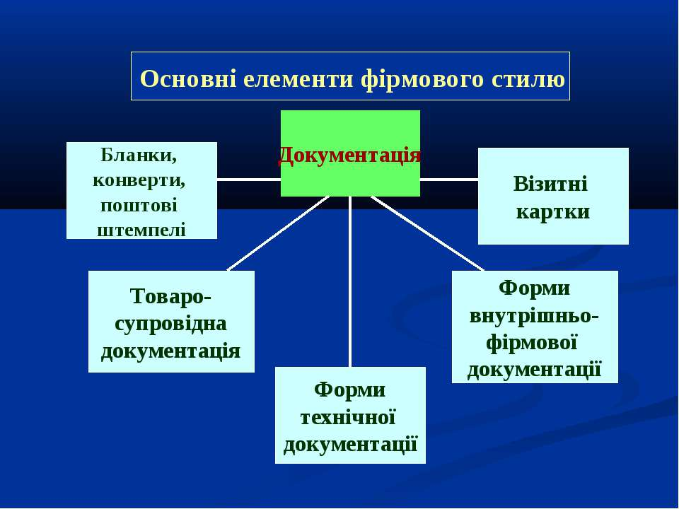 Документація Бланки, конверти, поштові штемпелі Товаро- супровідна документац...