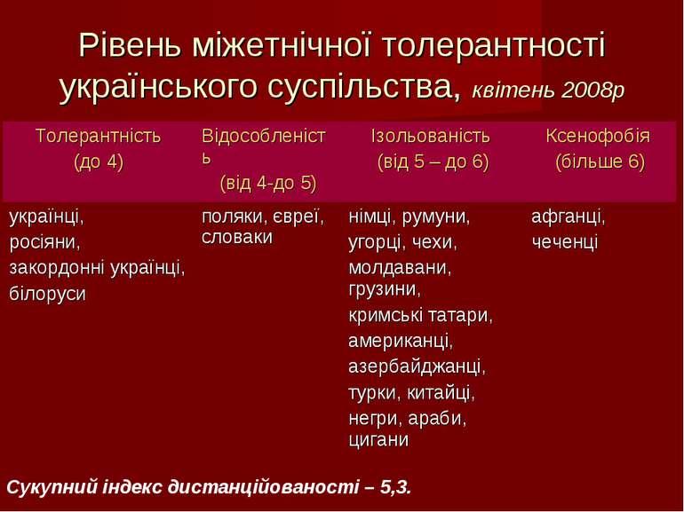 Рівень міжетнічної толерантності українського суспільства, квітень 2008р Суку...