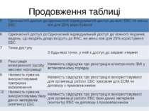 Продовження таблиці 5 Одночасний доступ до ЕБС Одночасний індивідуальний дост...
