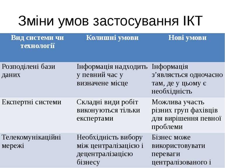 Зміни умов застосування ІКТ Вид системи чи технології Колишні умови Нові умов...