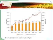 Динаміка органічного виробництва в Україні
