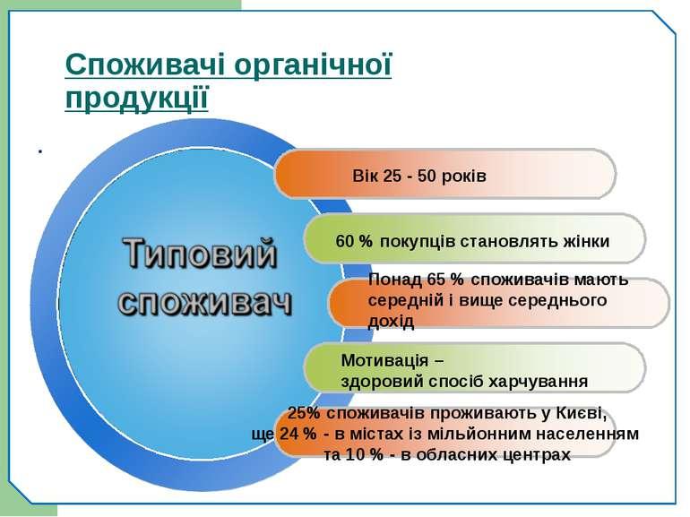 Споживачі органічної продукції . Вік 25 - 50 років 60 % покупців становлять ж...