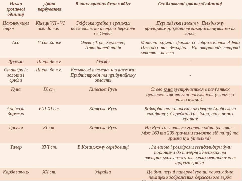 Назвагрошовоїодиниці Дата карбування В якихкраїнах була в обігу Особливості г...