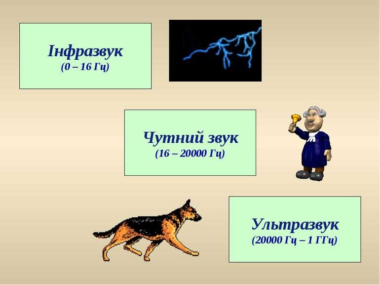 Чутний звук (16 – 20000 Гц) Ультразвук (20000 Гц – 1 ГГц) Інфразвук (0 – 16 Гц)