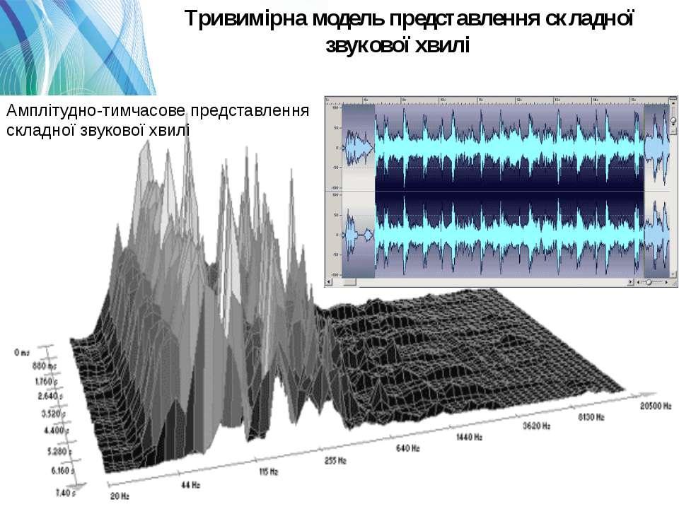 Тривимірна модель представлення складної звукової хвилі Амплітудно-тимчасове ...