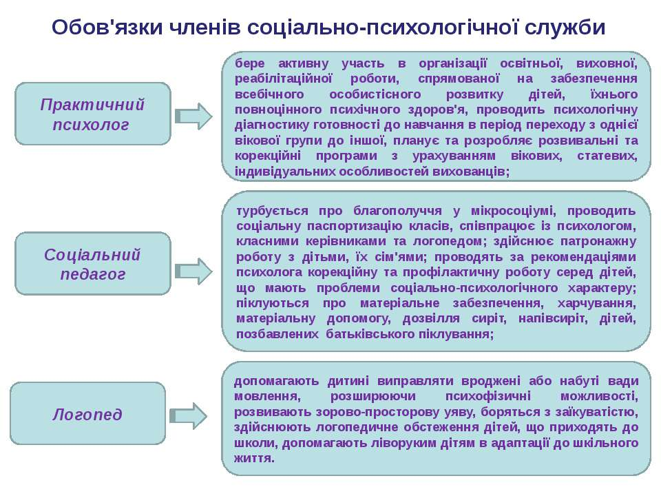 Використання діагностичних комплексів