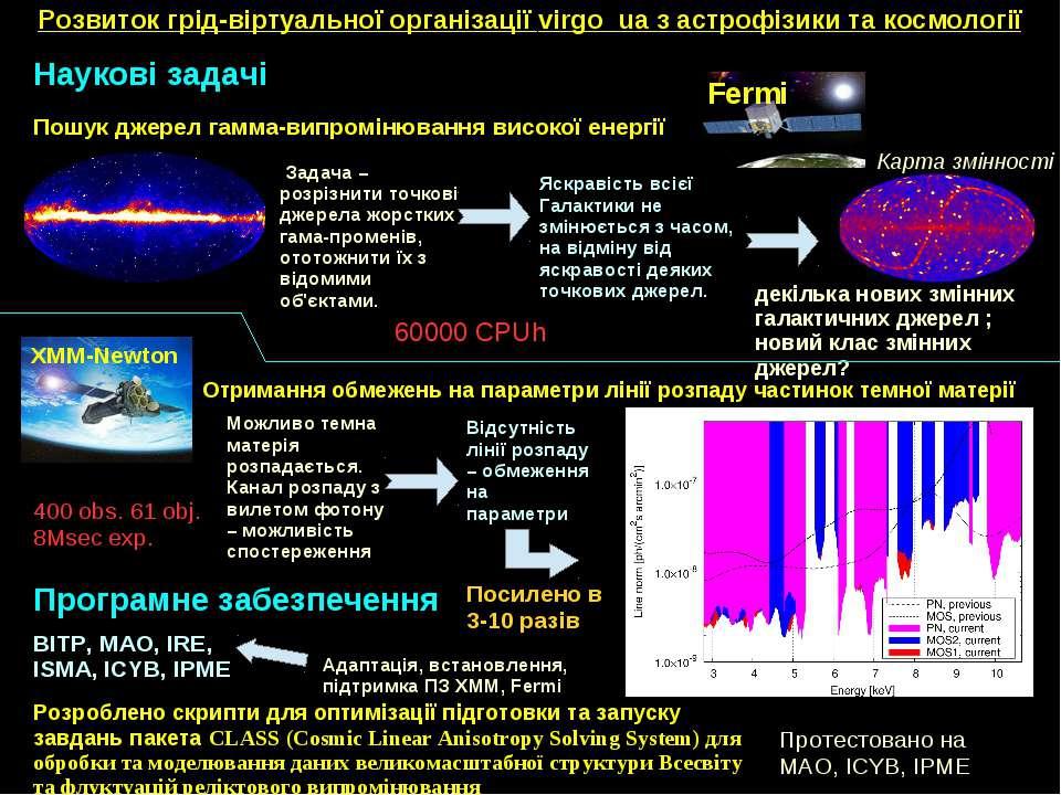 XMM-Newton Отримання обмежень на параметри лінії розпаду частинок темної мате...