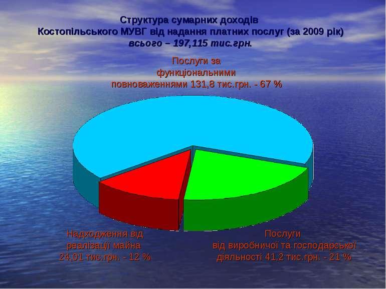 Структура сумарних доходів Костопільського МУВГ від надання платних послуг (з...