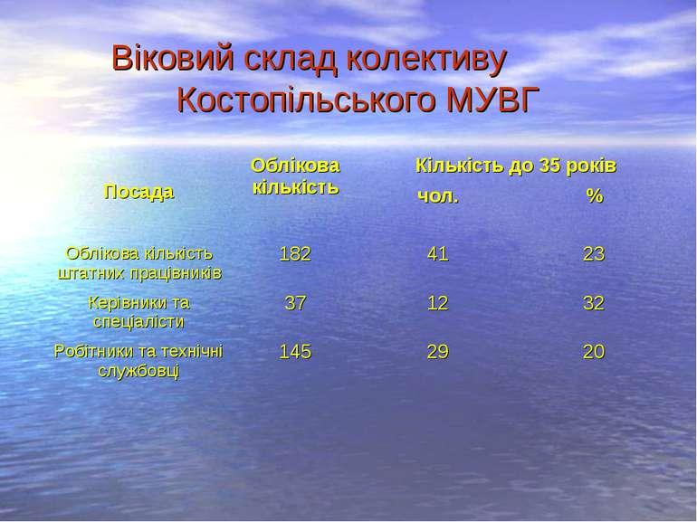 Віковий склад колективу Костопільського МУВГ Посада Облікова кількість Кількі...