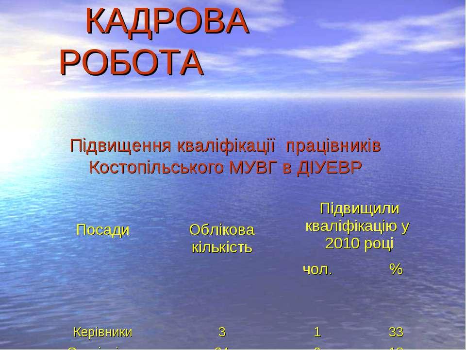 Підвищення кваліфікації працівників Костопільського МУВГ в ДІУЕВР КАДРОВА РОБ...