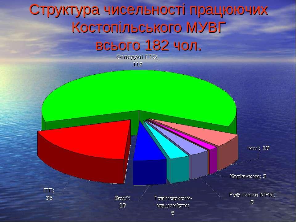 Структура чисельності працюючих Костопільського МУВГ всього 182 чол.